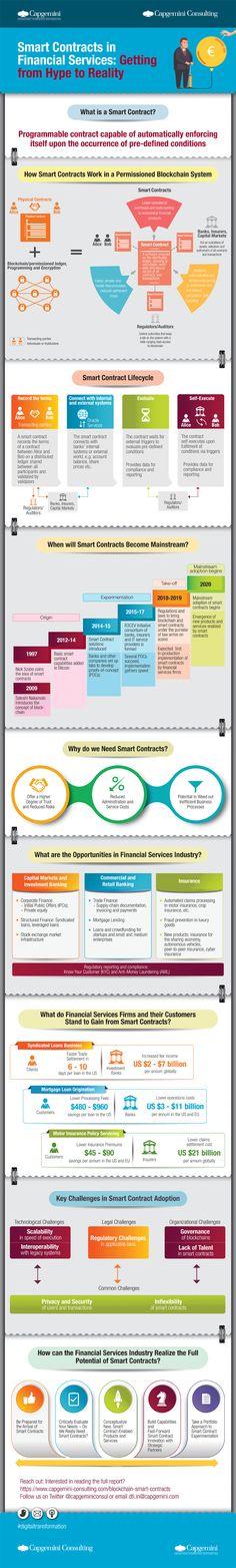 Smart-Contracts - Blockchain – Infografik