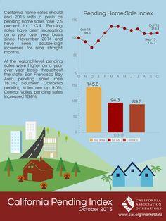 Californias October 2015 Pending Home Sales Index
