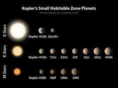 Der Planet aber, welcher der Erde so ähnlich ist wie kein anderer der bislang entdeckten, ist Kepler-452b. Erst seit Sommer 2015 ist seine Existenz bekannt.