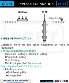 In this article we are going to explain you the types of foundations & footings. and help you to choose one Civil Engineering Handbook, Civil Engineering Design, Civil Engineering Construction, Engineering Notes, Brick Construction, Deep Foundation, Types Of Foundation, Nursing Student Tips, Nursing Students