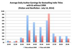 DRM-free indie ebooks outsell DRM-locked ones Indie Books, Fiction And Nonfiction, Self Publishing, Creative Writing, Bar Chart, Fun Facts, My Books, Author, San