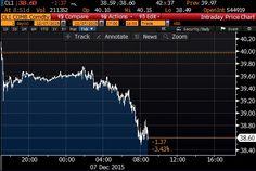 US Oil Crash Continues - WTI Trading Below $39/Barrel Monday Morning - Oilpro.com