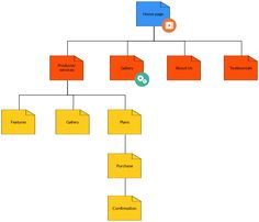 A blank site map to get started basic hierarchy of a website click an example of a company web sitemap maxwellsz