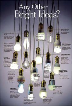 High Efficiency Light Bulbs - type and impact