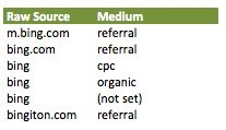 Tip of the day: Tag your PPC and other campaign link properly, it could save you tons of time. #ppc