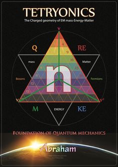 Tetryonics - Quantum mechanics The Revelation of the long hidden quantum geometry. Theoretical Physics, Physics And Mathematics, Quantum Physics, Quantum Mechanics, E Mc2, String Theory, Astrophysics, Science And Nature, Life Science