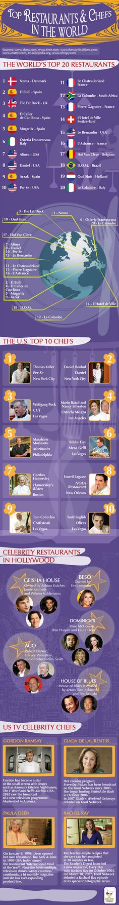 Infographic: Top Restaurants and Top Chefs Worldwide. Culinary Arts (One to Two Credits) A. Research famous chefs B. Entrepreneurial influence C. The student understands the history of food service and the use of the professional kitchen. Gordon Ramsey, Chefs, To Go, Great Restaurants, Chef Recipes, Culinary Arts, Good To Know, Love Food, Cooking Tips