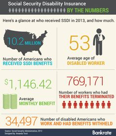 11 Social Security Disability Ideas In 2021 Social Security Disability Disability Social Security