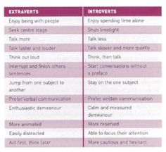 Extrovert - one of the four qualities of an ENFP personality.