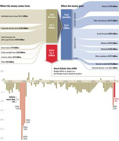 Sankey diagram; income and spending