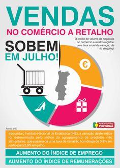 As vendas no comércio a retalho sobem em Julho. #retalho #vendas #crescimento #aumento #recuperação #atualidade #AcimadetudoPortugal