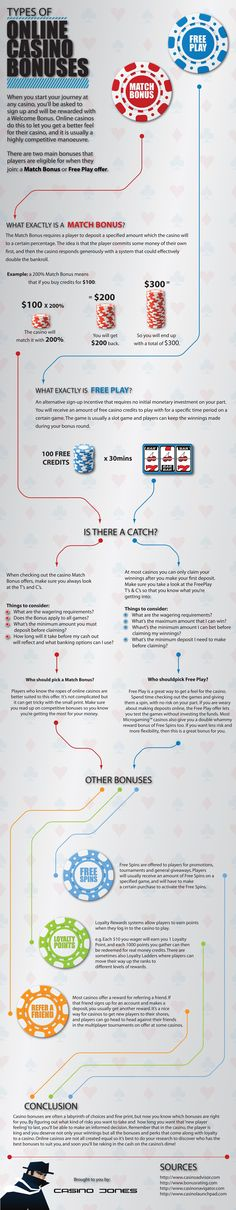 #Explore this #interesting #infograph about #types of #online #casino #bonuses