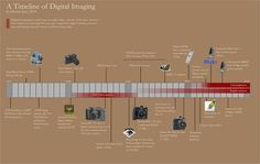 Brief History of Photography Timeline History Of Photography Timeline, History Timeline, Photography Photos, Digital Photography, Photography Cheat Sheets, Camera Obscura, Class Projects, 20 Years Old, New Media