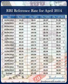Jhunjhunwalas Financial Freedom : Indian Currency Rupee #RBI Reference Rate for Janu...