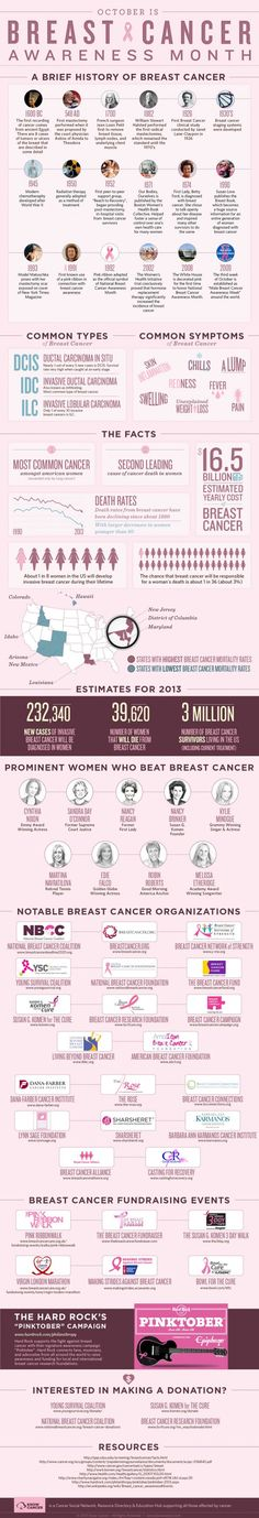 Infographic: October is National Breast Cancer Awareness Month