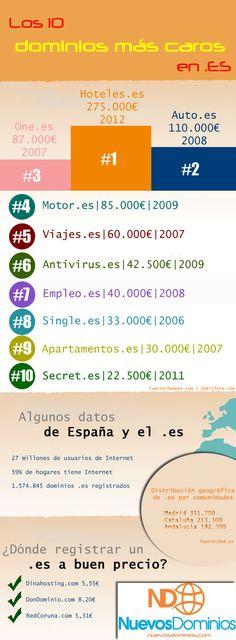 Infografia de Los diez dominos en .es vendidos mas caros hasta ahora, el ultimo ha sido hoteles.es... #dominios #domains