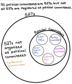 72 Infographics Ideas Citizens United Infographic Finance