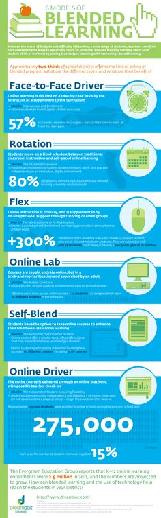 6 Models of Blended Learning Infographic | e-Learning Infographics