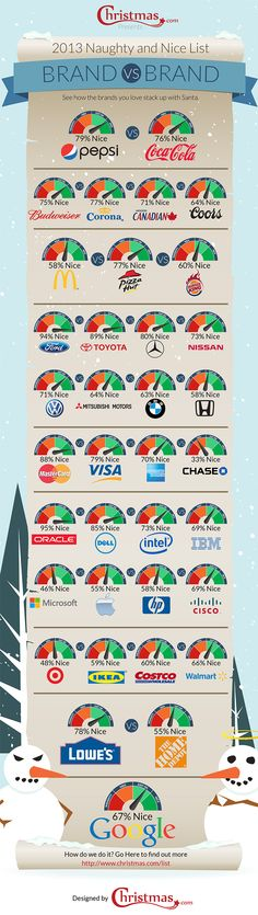 2013 Naughty And Nice List: Brand Vs Brand  #Infographic #Brands #2013
