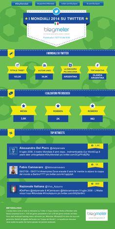 Infografica sull'andamento dei Mondiali 2014 su Twitter in lingua italiana. (10/07/2014)