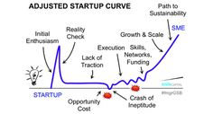 The Startup Curve (slide from UCT Graduate School of Business) Graduate School, Starting A Business, Investing, Entrepreneurship, Infographics, Innovation, Models, Digital, Random