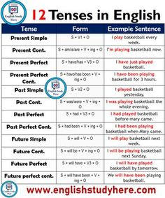 12 Tenses, Forms and Example Sentences - English Study Here English Grammar Tenses, Teaching English Grammar, English Grammar Worksheets, English Writing Skills, English Verbs, English Phrases, English Language Learning, English Lessons, English Vocabulary