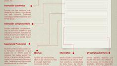 Cómo hacer bien un Curriculum Vitae #infografia #infographic