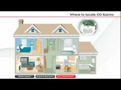 Where to install Carbon Monoxide or CO Alarms in the Home. CO Alarm House…