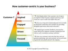 Let Your Customers Inspire You! Four Stages of the Customer-Centric Journey | CustomerThink