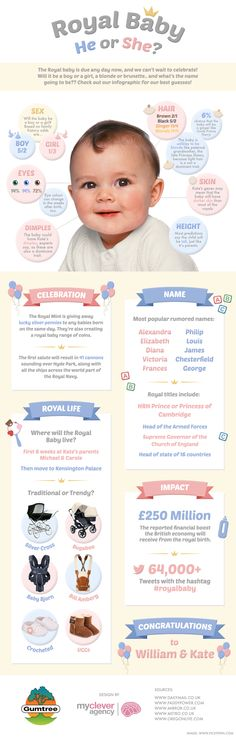 Let's celebrate the arrival of the #RoyalBaby! #Infographic