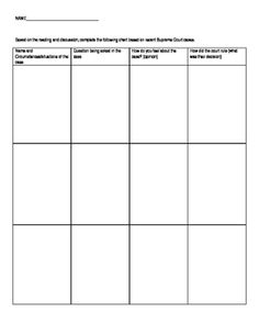This Graphic Organizer is to be used to examine recent (or past) Supreme Court decisions.  The graphic organizer is designed to examine three Supreme Court cases based on circumstances of the case, the question being asked, personal opinion on the case, and decision of the court.