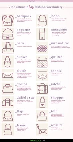 A fashion terms vocabulary about bags. English vocabulary