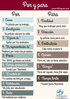 One of the easiest ways to learn Spanish is to find someone else who speaks Spanish. This person can be someone who is a native Spanish speaker or it can be Useful Spanish Phrases, Spanish Grammar, Spanish Vocabulary, Spanish English, Spanish Language Learning, Foreign Language, Spanish Worksheets, Spanish Teaching Resources, Spanish Activities