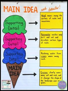 A main idea anchor chart that functions as a reusable graphic organizer! It can be used again and again across subject areas. just replace the sticky notes! After reading an excerpt from a textbook, have students determine the main idea and three suppor Reading Strategies, Reading Skills, Teaching Reading, Reading Comprehension, Reading Lessons, Guided Reading, 4th Grade Writing, 4th Grade Reading, Teaching Main Idea