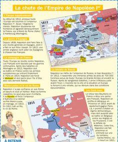 Fiche exposés : La chute de l'Empire de Napoléon 1er