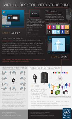 Infographic: Virtual Desktop Infrastructure (VDI)