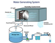 Air Water Maker System