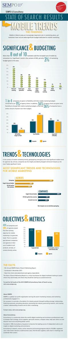 Mobile Search Trends [Infographic]
