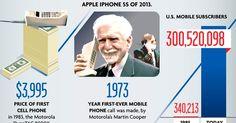 Ah o celular, esta grande evolução associada ao Whats...    Evolução dos celulares   Existem 2 tipos de pessoas no mundo   Fotos colorizad...