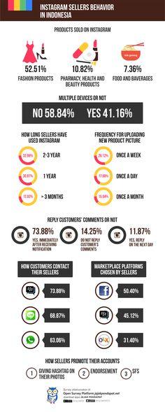 Instagram Sellers Behavior in Indonesia - Survey Report | JAKPAT