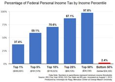 This bar graph breaks down total federal income tax revenues by the earnings percentiles of the Americans who paid them.