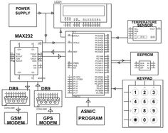 Block Diagram of #DTMF Control based Automatic Garage Door