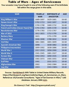 Table of Wars and Ages of Servicemen – Determine which war your ancestor might have served in. Table of Wars and Ages of Servicemen – Determine which war your ancestor might have served in. Free Genealogy Sites, Genealogy Humor, Genealogy Chart, Genealogy Forms, Genealogy Research, Family Genealogy, Family Tree Research, Genealogy Organization, Family Roots