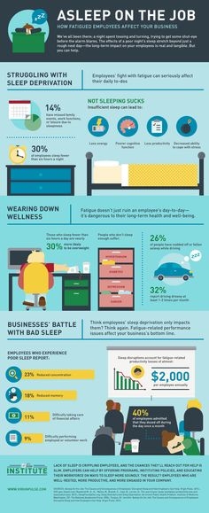 Business and management infographic & data visualisation How fatigued employees affect your business Infographic Description How fatigued employees affect your business – Fatigue Science Public Website Employee Day, Employee Wellness, Workplace Wellness, Workplace Productivity, Health Talk, Brain Health, Sleep Deprivation, Nutrition, Feel Tired