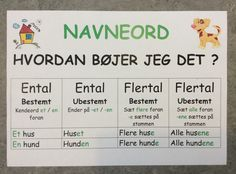 Planche til ophæng i klassen - Navneordets bøjning Pre K Activities, Grammar Activities, Cooperative Learning, Kids Learning, Danish Language, Visible Learning, Working With Children, Learn To Read, Signs