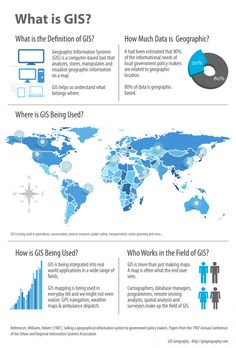 What is Geographic Information Systems? Infographic