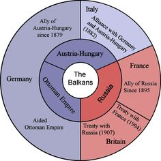 italy germany and austria hungary formed which alliance