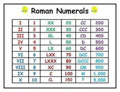 Here is a handy reference for Roman Numerals! The most common Roman numerals are listed. Use this resource as a study guide, a handout, or as a mini-poster in your classroom. By Math Fan Teaching Multiplication, Math Vocabulary, Teaching Math, Kids Math Worksheets, Math Resources, Conversion Chart Math, Maths Tricks, Celestine, Math Charts