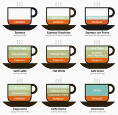 espresso drink chart. very important.