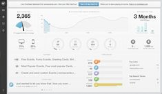 Dashboard from Chartbeat | PatternTap | ZURB Library